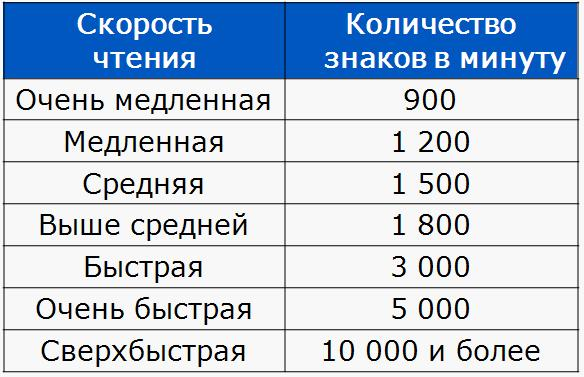 Таблица - скорость чтения